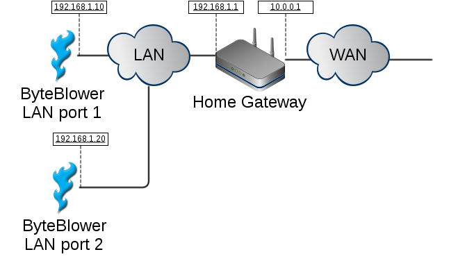 Home Gateway setups